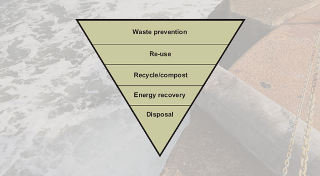Ship Recycling Environmental Policy